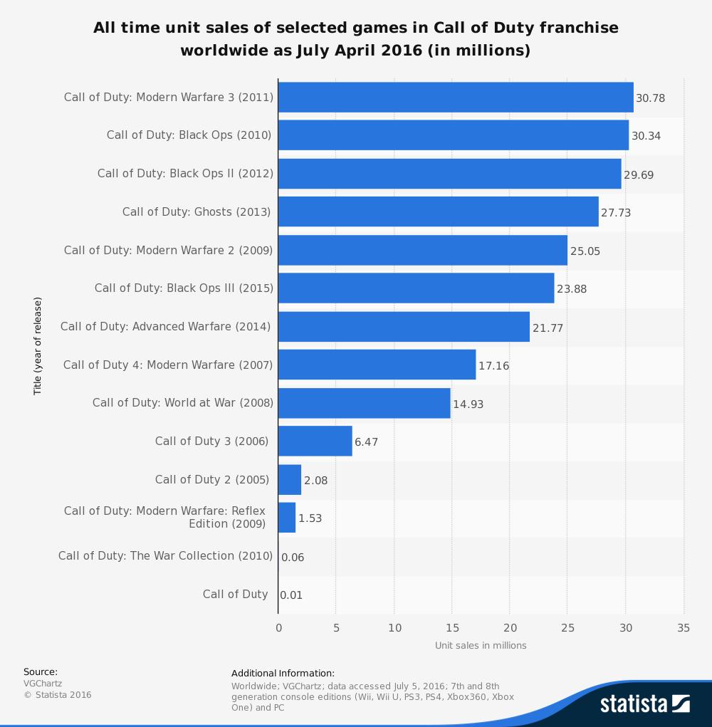 call of duty sales statistics